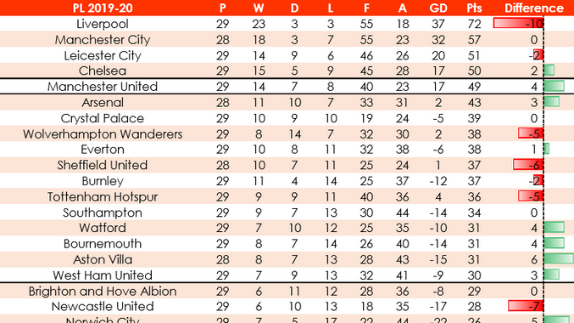 Liverpool lead cut, Arsenal move up and Newcastle in trouble: Opta revise Premier League table for 80-minute games