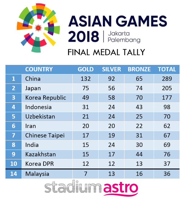 Asian Games 2020 Medal Tally.What If 2018 Asian Games Only Had 2020 Summer Olympic Events